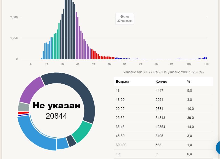 073-analitika-vozrast