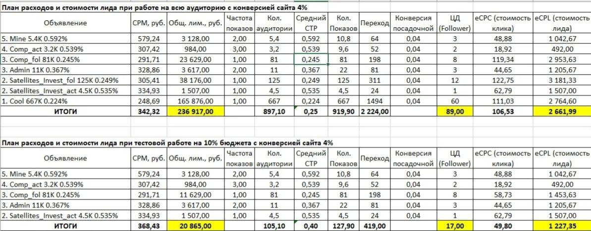 Как выглядит планирование рекламной кампании ВКонтакте?