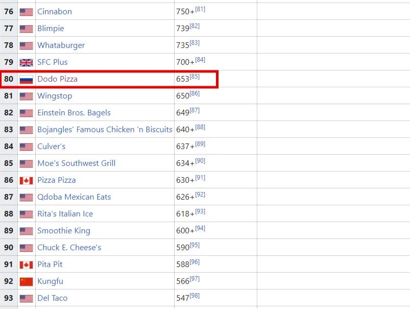 DodoPizza на 80 месте в ТОП-100 крупнейших сетей быстрого питания