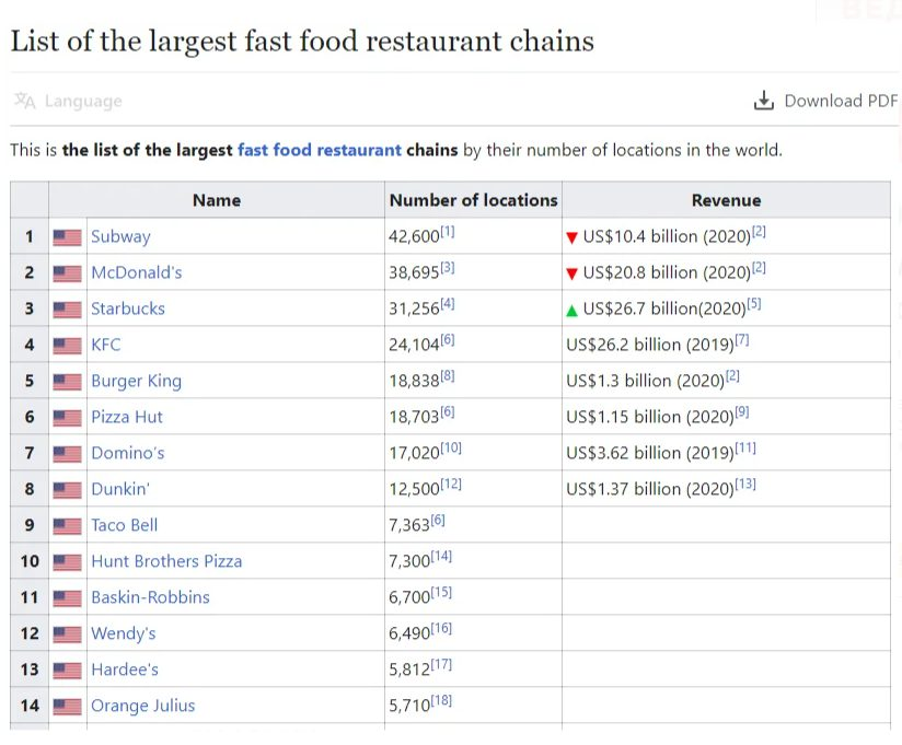 Список крупнейших сетей ресторанов быстрого питания